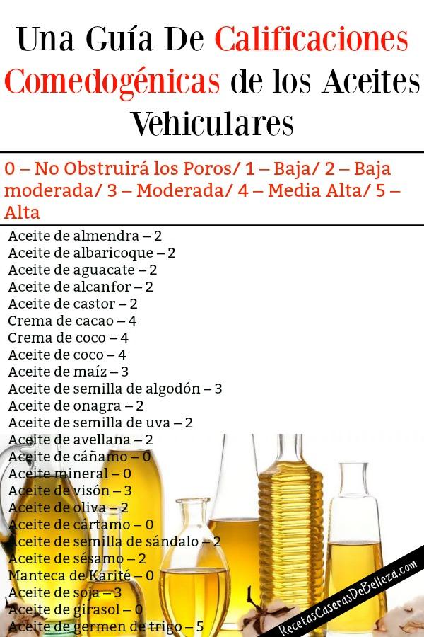 Calificaciones Comedogénicas de los Aceites Vehiculares